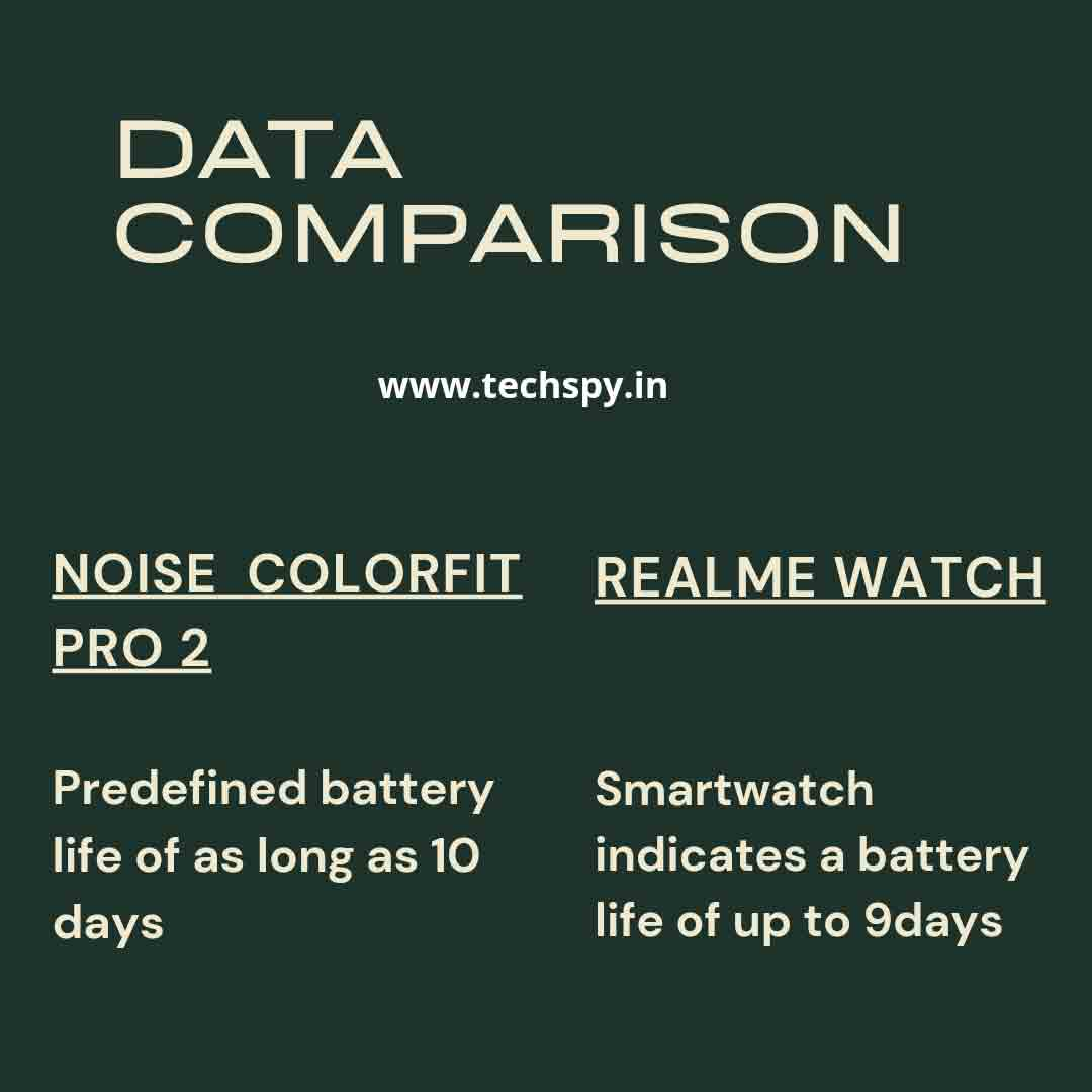 Noise color fit pro 2 vs Realme watch TechSpy